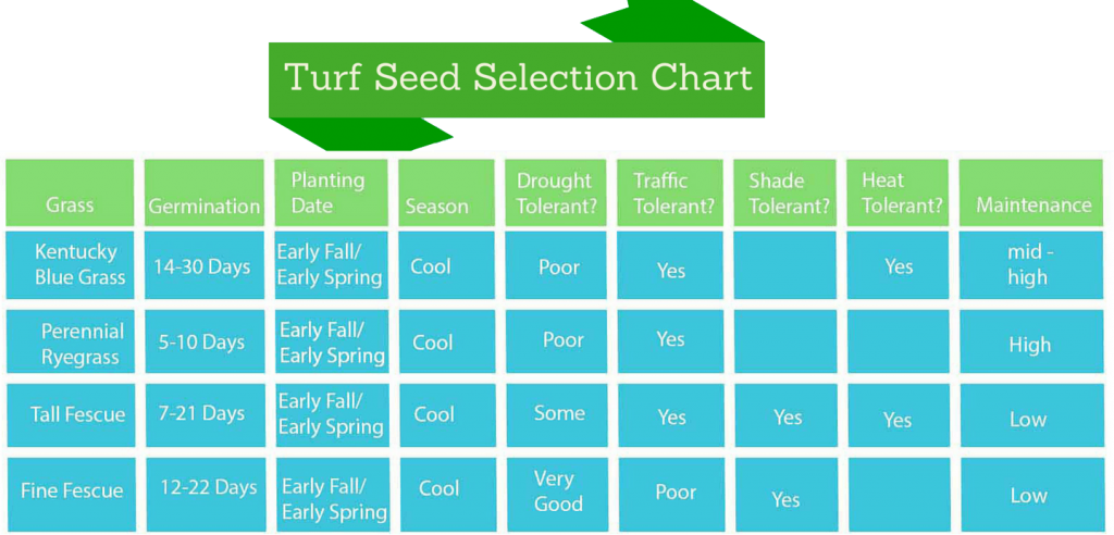 This is a diagram that shows how to germinate the different types of grass seed.